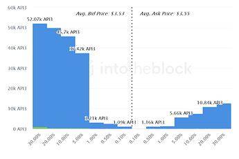 ITB_api3_exchange_onchain_market_depth_2021-07-29T09_33_38.294Z