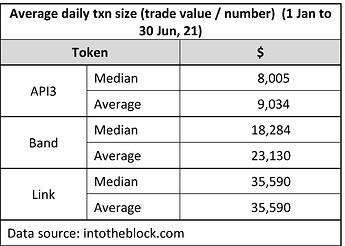 Transaction size